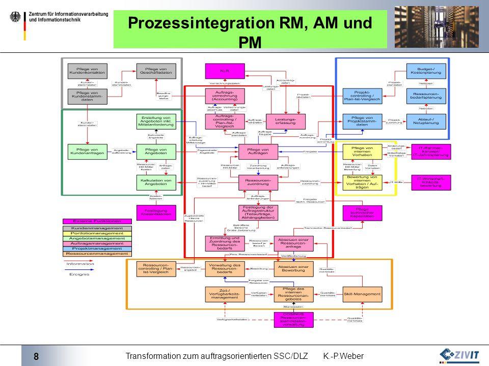 8 Transformation zum auftragsorientierten SSC/DLZ K.-P.Weber Prozessintegration RM, AM und PM