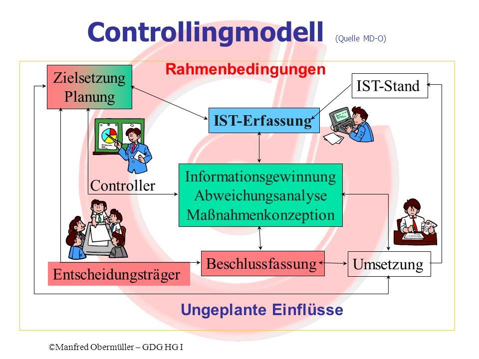 Kontraktmanagement (1)Handelnde Personen (2)Gegenstand des Kontraktes (3)Rahmenbedingungen (4)Kontraktevaluierung (5)Umgang mit Abweichungen (6)Entscheidungswege (7)Allgemeines ©Manfred Obermüller – GDG HG I