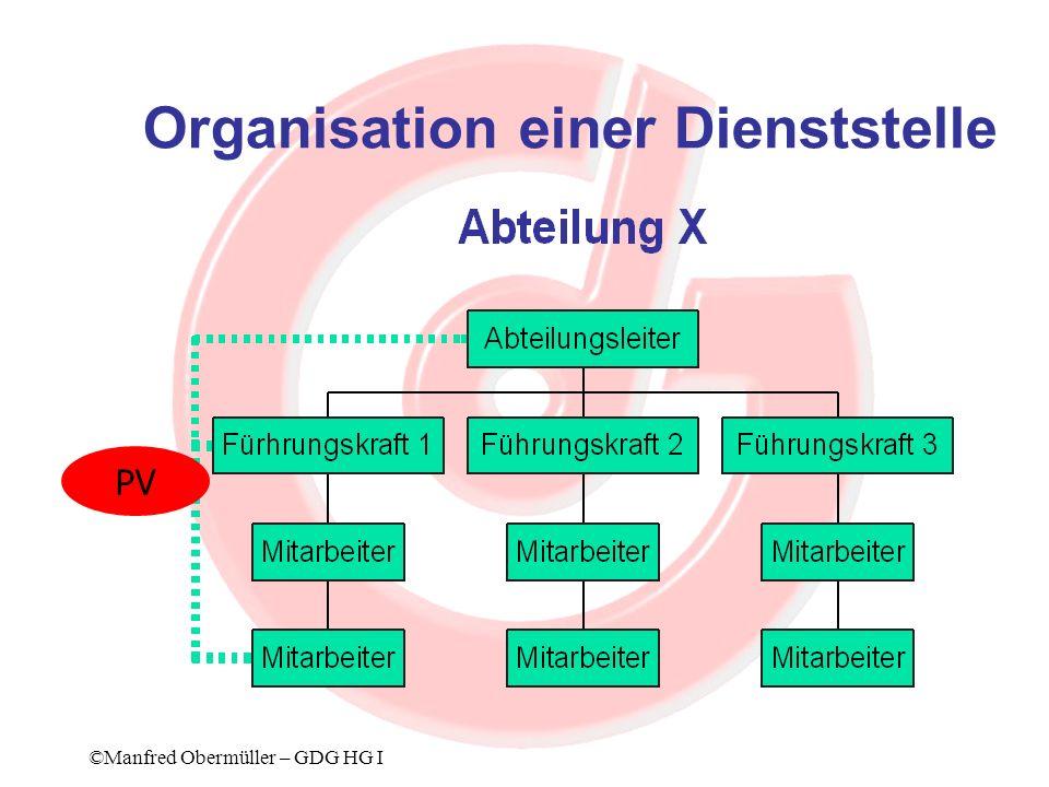 Informationsinstrumente ABC Analyse Benchmarking ©Manfred Obermüller – GDG HG I