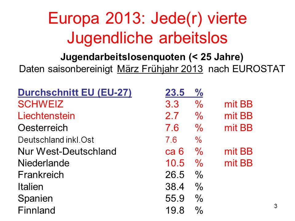 3 Europa 2013: Jede(r) vierte Jugendliche arbeitslos Jugendarbeitslosenquoten (< 25 Jahre) Daten saisonbereinigt März Frühjahr 2013 nach EUROSTAT Durchschnitt EU (EU-27)23.5 % SCHWEIZ 3.3 % mit BB Liechtenstein2.7%mit BB Oesterreich 7.6 %mit BB Deutschland inkl.Ost7.6 % Nur West-Deutschlandca 6 %mit BB Niederlande 10.5 %mit BB Frankreich 26.5 % Italien 38.4 % Spanien55.9 % Finnland19.8 %