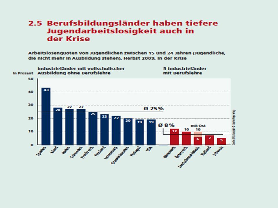 15 Bildungssystem Schweiz Sekundarstufe II Weiterbildung Tertiärstufe Eidg.