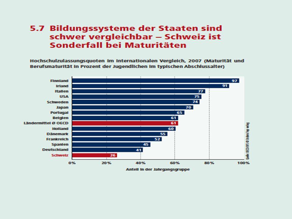6 Fazit: Berufsbildungssystem ist bezüglich Arbeitsmarktfähigkeit überlegen !