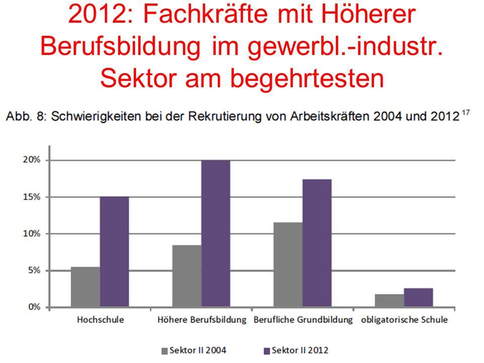 9 Fachkräftemangel im gewerblich- industriellen Sektor: Höhere Berufsbildung u.Berufslehre gefragt