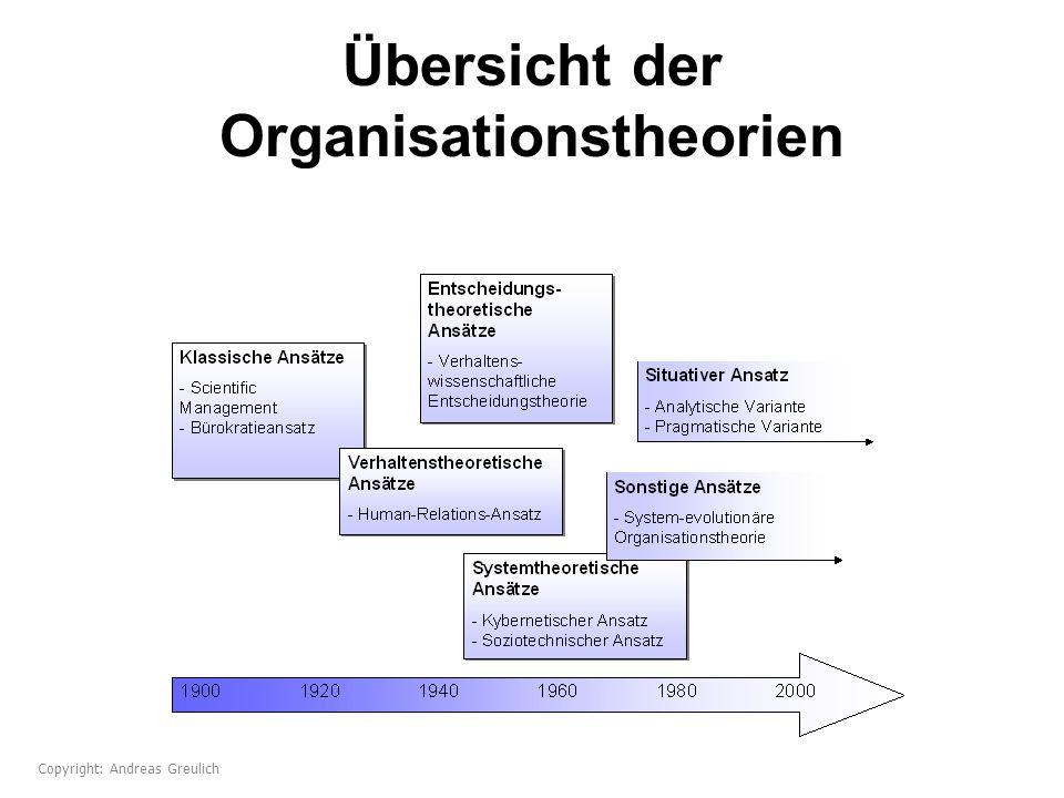 Übersicht der Organisationstheorien Copyright: Andreas Greulich