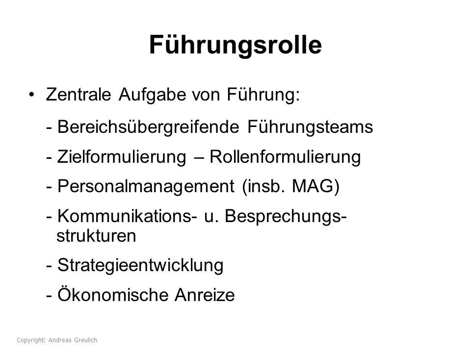 Führungsrolle Zentrale Aufgabe von Führung: - Bereichsübergreifende Führungsteams - Zielformulierung – Rollenformulierung - Personalmanagement (insb.