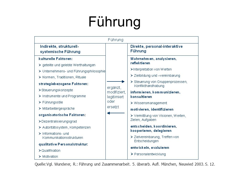 Führung Quelle:Vgl. Wunderer, R.: Führung und Zusammenarbeit. 5. überarb. Aufl. München, Neuwied 2003. S. 12.