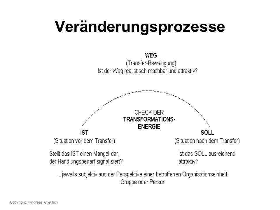 Veränderungsprozesse Copyright: Andreas Greulich