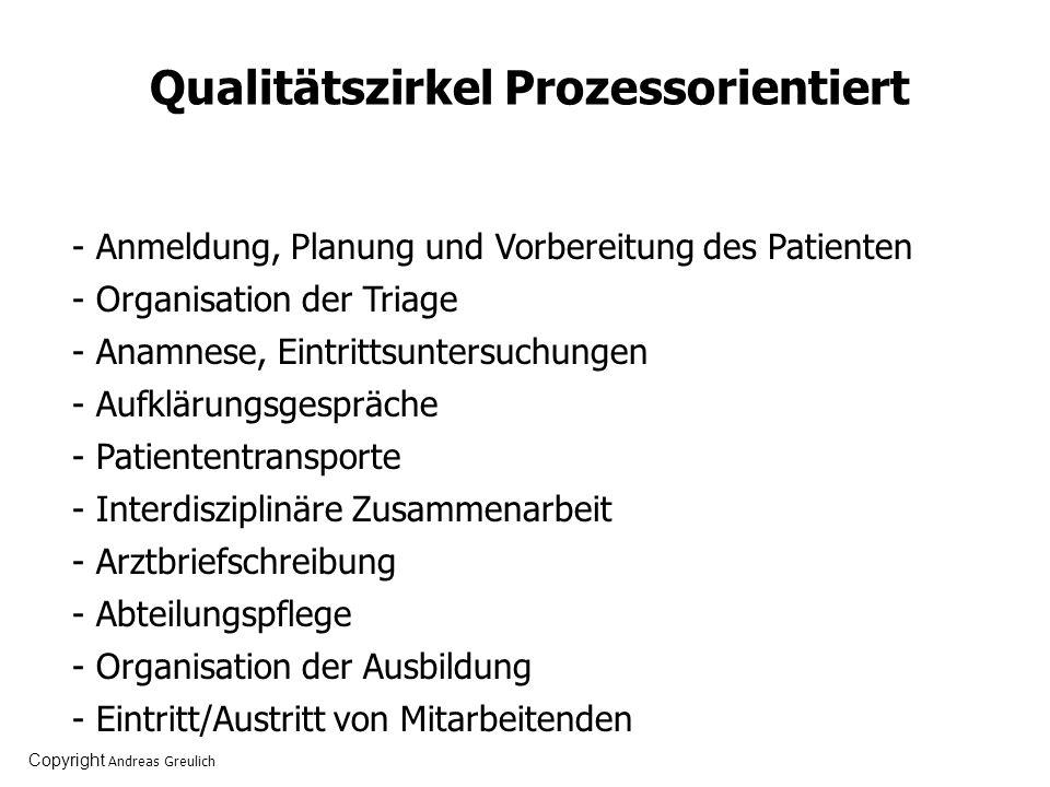 Qualitätszirkel Prozessorientiert - Anmeldung, Planung und Vorbereitung des Patienten - Organisation der Triage - Anamnese, Eintrittsuntersuchungen -