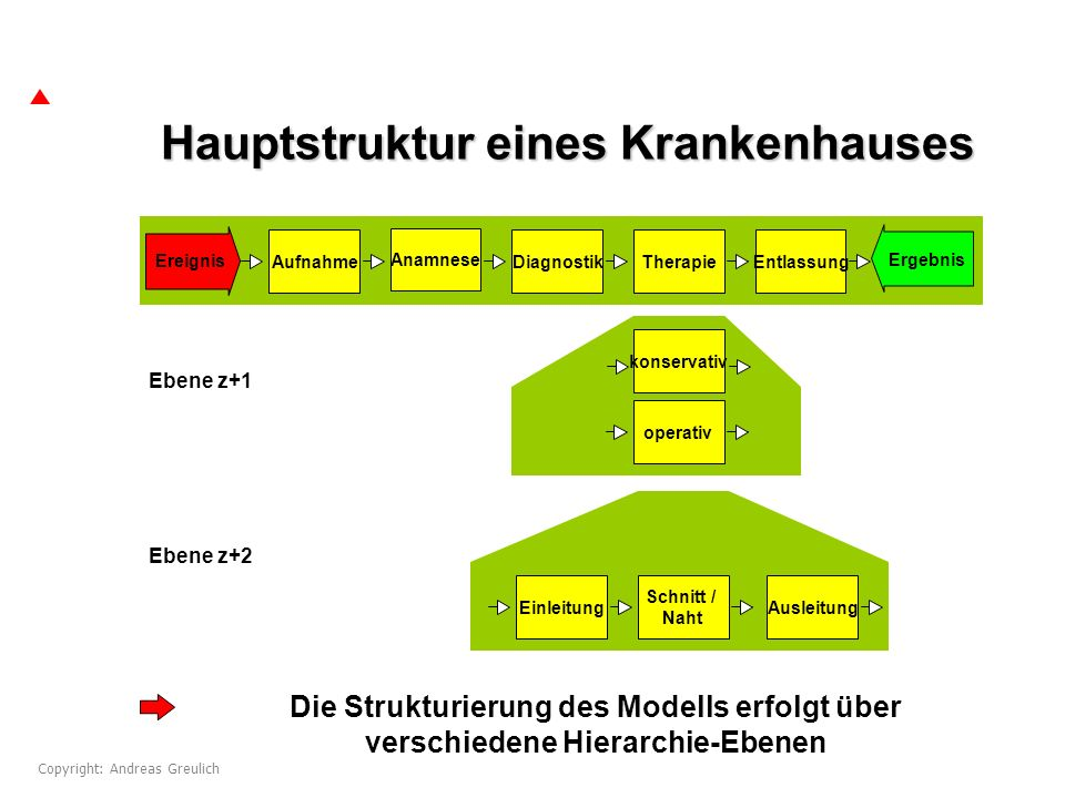 Hauptstruktur eines Krankenhauses Ebene z Aufnahme Anamnese DiagnostikTherapieEntlassung Ebene z+1 konservativ operativ Ebene z+2 Einleitung Schnitt /