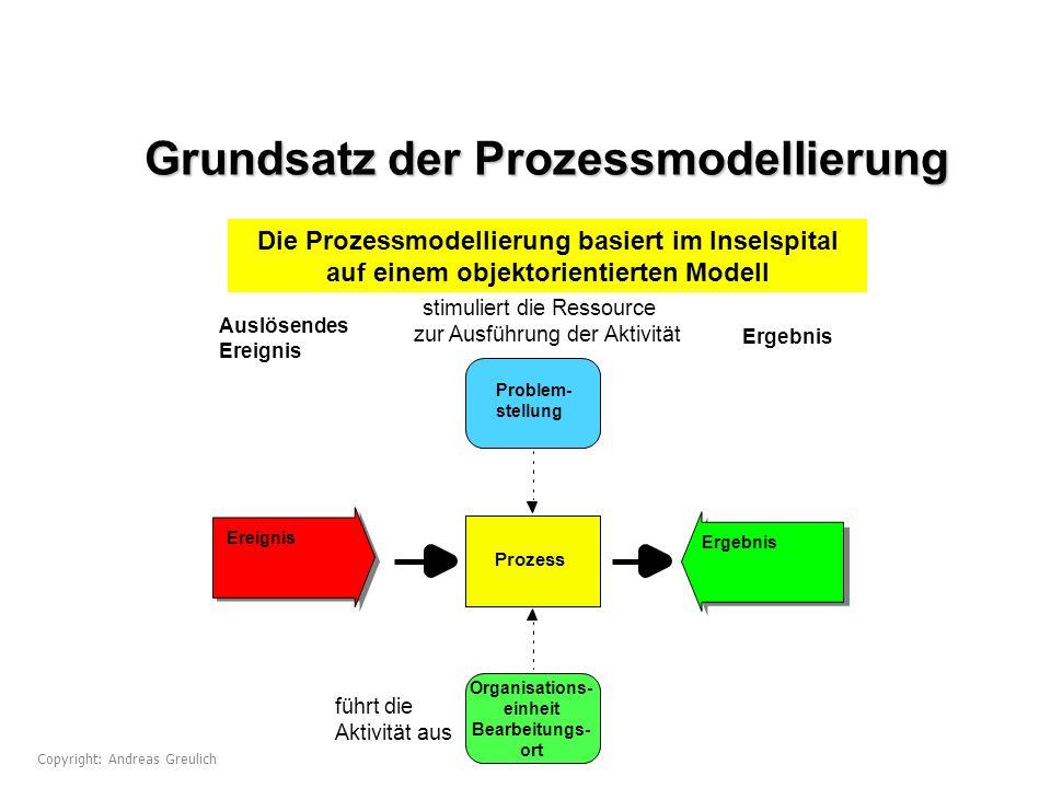 Grundsatz der Prozessmodellierung Prozess Problem- stellung Organisations- einheit Bearbeitungs- ort führt die Aktivität aus stimuliert die Ressource