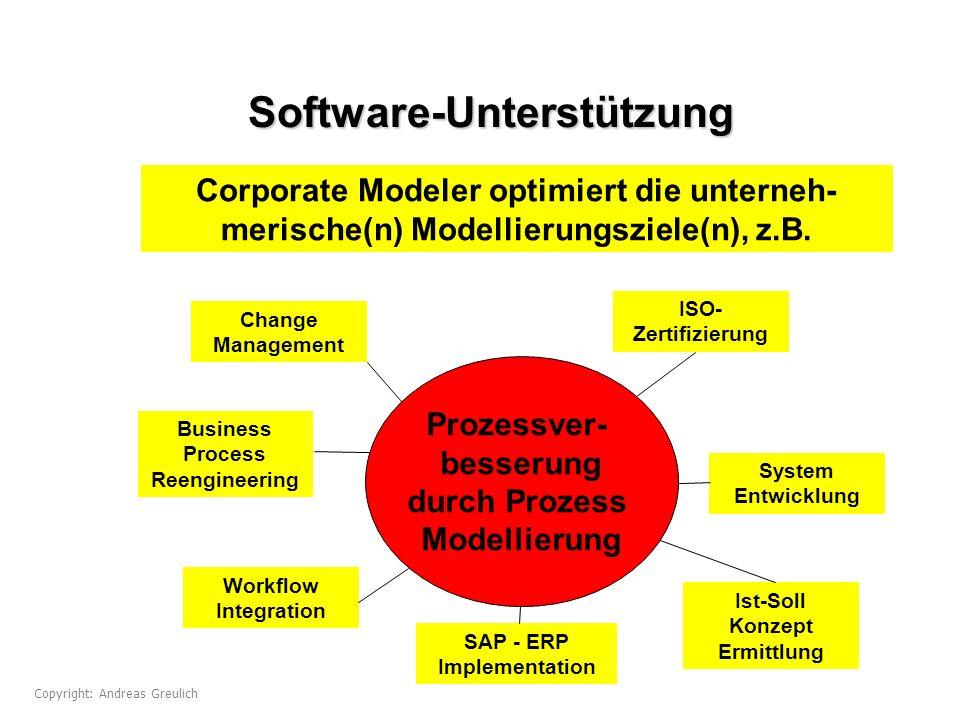 Software-Unterstützung Corporate Modeler optimiert die unterneh- merische(n) Modellierungsziele(n), z.B. Prozessver- besserung durch Prozess Modellier