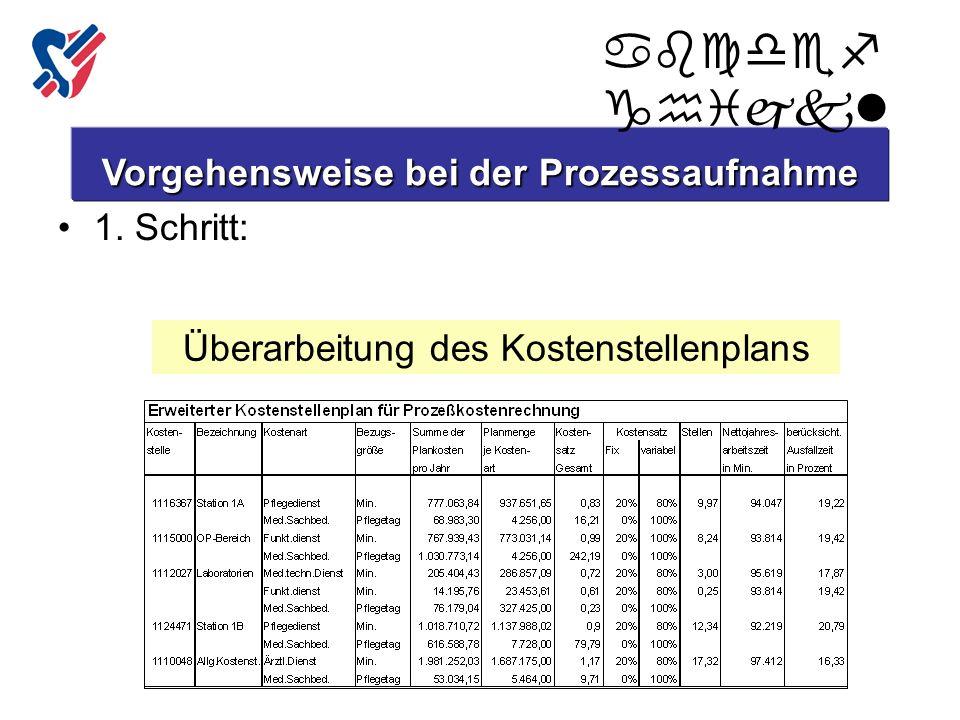 1. Schritt: Vorgehensweise bei der Prozessaufnahme Überarbeitung des Kostenstellenplans abcdef ghijkl Copyright Inselspital