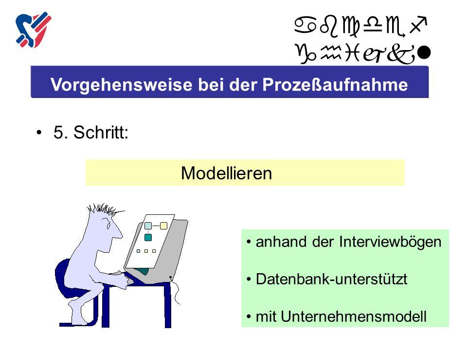 Vorgehensweise bei der Prozeßaufnahme 5. Schritt: Modellieren anhand der Interviewbögen Datenbank-unterstützt mit Unternehmensmodell abcdef ghijkl Cop