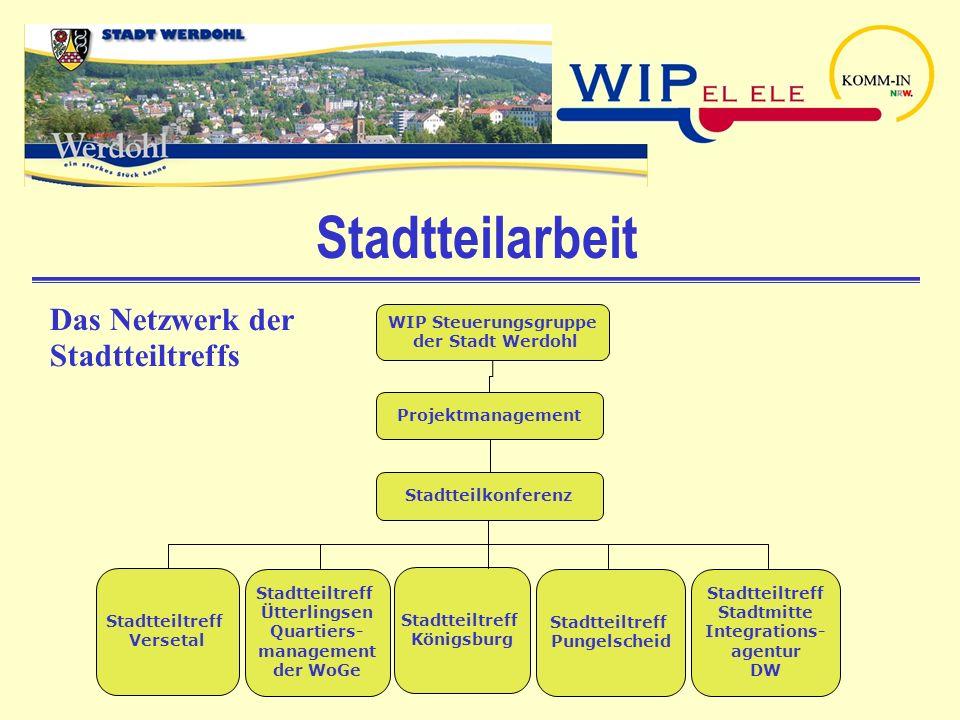 Stadtteilarbeit WIP Steuerungsgruppe der Stadt Werdohl Stadtteiltreff Versetal Stadtteiltreff Ütterlingsen Quartiers- management der WoGe Stadtteiltre