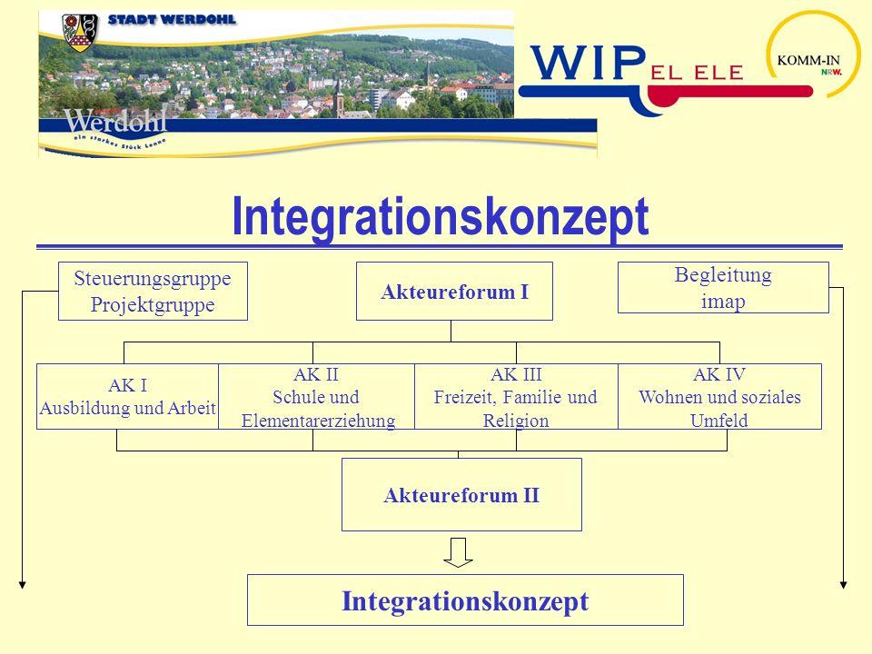 Integrationskonzept Akteureforum I Steuerungsgruppe Projektgruppe Begleitung imap AK I Ausbildung und Arbeit AK II Schule und Elementarerziehung AK II
