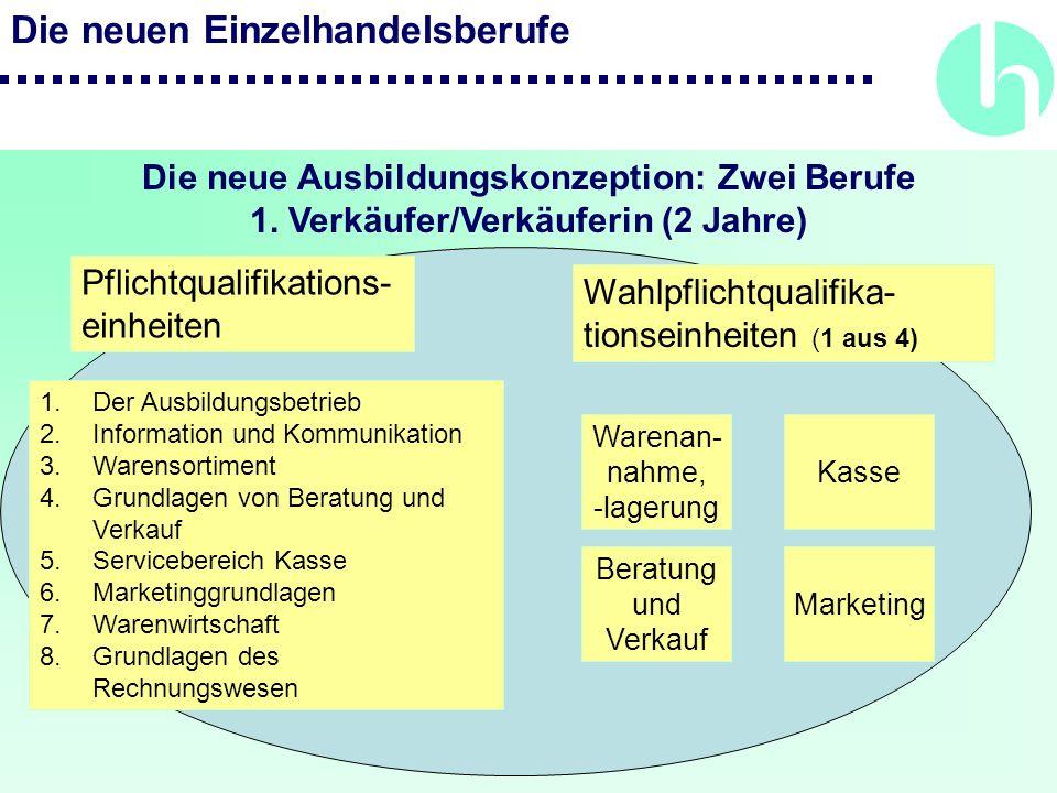 Die neuen Einzelhandelsberufe Die neue Ausbildungskonzeption: Zwei Berufe 1. Verkäufer/Verkäuferin (2 Jahre) Pflichtqualifikations- einheiten 1.Der Au