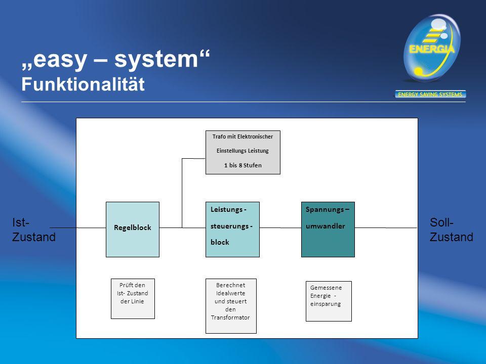 easy – system Funktionalität Regelblock Leistungs - steuerungs - block Spannungs – umwandler Trafo mit Elektronischer Einstellungs Leistung 1 bis 8 St
