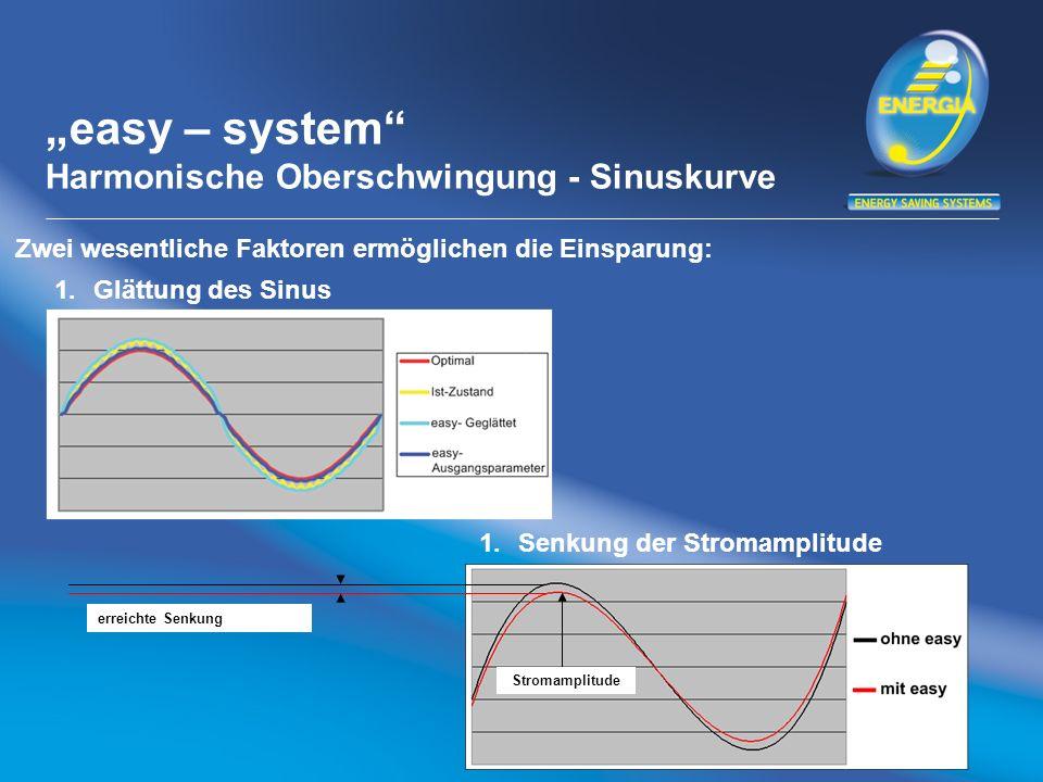 easy – system Harmonische Oberschwingung - Sinuskurve 1.Glättung des Sinus 1.Senkung der Stromamplitude Stromamplitude erreichte Senkung Zwei wesentliche Faktoren ermöglichen die Einsparung:
