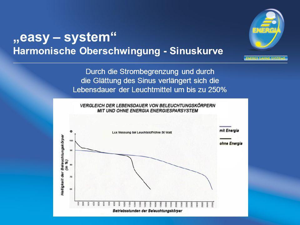 easy – system Harmonische Oberschwingung - Sinuskurve Durch die Strombegrenzung und durch die Glättung des Sinus verlängert sich die Lebensdauer der L