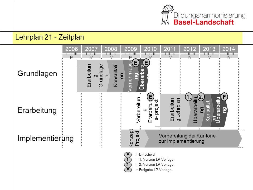 Lehrplan 21 - Zeitplan E 1.= Entscheid = 1. Version LP-Vorlage = 2.