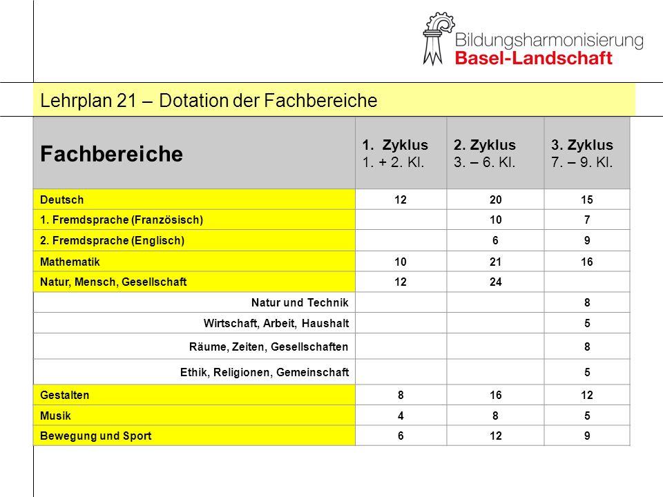 Lehrplan 21 – Dotation der Fachbereiche Fachbereiche 1. Zyklus 1. + 2. Kl. 2. Zyklus 3. – 6. Kl. 3. Zyklus 7. – 9. Kl. Deutsch122015 1. Fremdsprache (