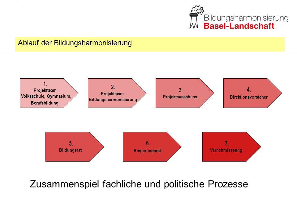 Ablauf der Bildungsharmonisierung 1. Projektteam Volksschule, Gymnasium, Berufsbildung 2. Projektteam Bildungsharmonisierung 3. Projektausschuss 5. Bi