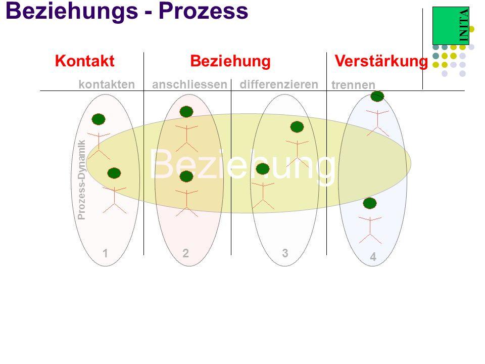 INITA Beziehungs - Prozess kontaktendifferenzierenanschliessen trennen Beziehung 123 4 Prozess-Dynamik KontaktBeziehungVerstärkung