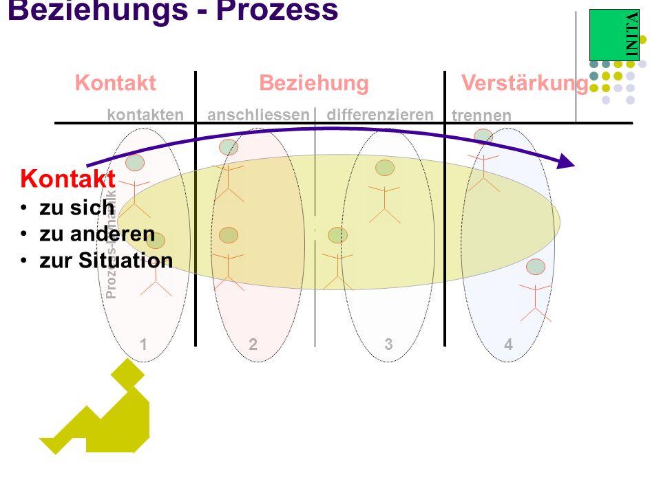 INITA Beziehungs - Prozess KontaktBeziehungVerstärkung kontaktendifferenzierenanschliessen trennen Beziehung 123 Prozess-Dynamik 4 Kontakt zu sich zu