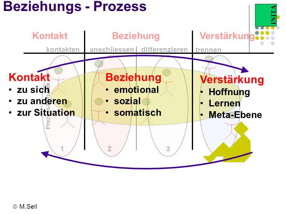 INITA Beziehungs - Prozess kontaktendifferenzierenanschliessen trennen Beziehung 123 Prozess-Dynamik 4 Kontakt zu sich zu anderen zur Situation Bezieh