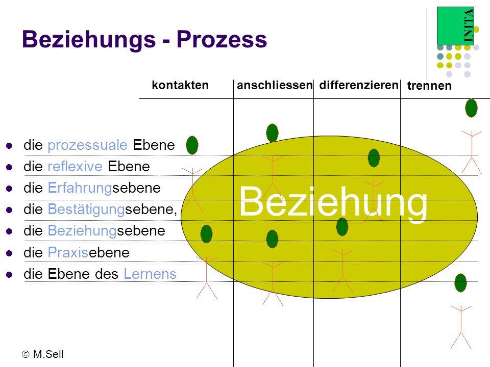INITA Beziehungs - Prozess kontaktendifferenzierenanschliessen trennen Beziehung die prozessuale Ebene die reflexive Ebene die Erfahrungsebene die Bes