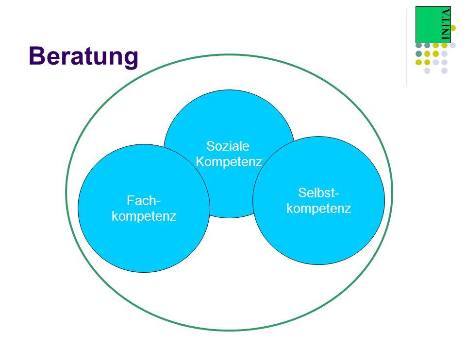 INITA Beratung Soziale Kompetenz Selbst- kompetenz Fach- kompetenz
