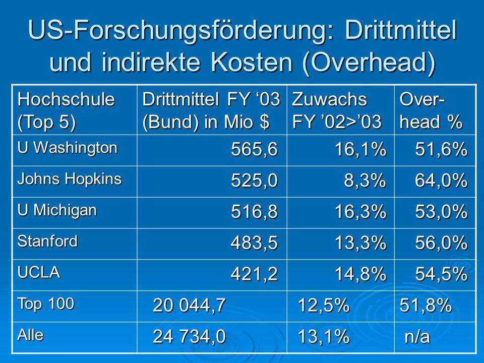 US-Forschungsförderung: Drittmittel und indirekte Kosten (Overhead) Hochschule (Top 5) Drittmittel FY 03 (Bund) in Mio $ Zuwachs FY 02>03 Over- head %