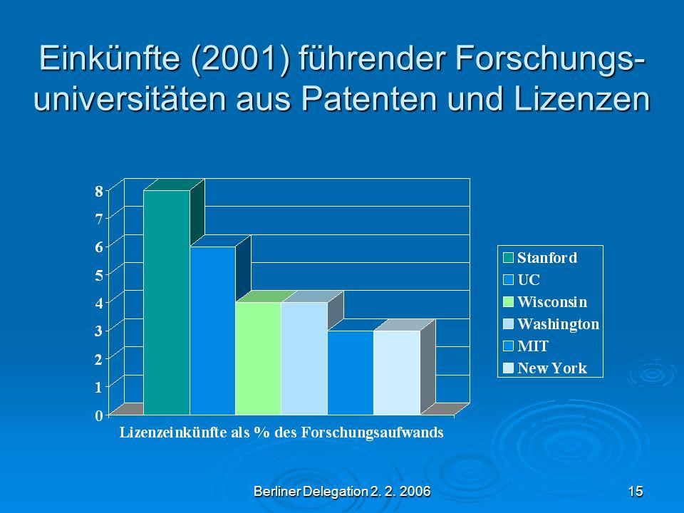 Berliner Delegation 2. 2. 200615 Einkünfte (2001) führender Forschungs- universitäten aus Patenten und Lizenzen