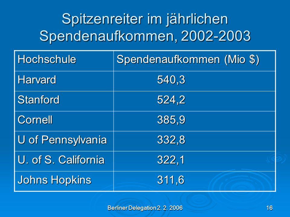 Berliner Delegation 2. 2. 200616 Spitzenreiter im jährlichen Spendenaufkommen, 2002-2003 Hochschule Spendenaufkommen (Mio $) Harvard 540,3 540,3 Stanf