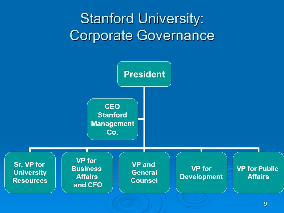 9 Stanford University: Corporate Governance President Sr. VP for University Resources VP for Business Affairs and CFO VP and General Counsel VP for De