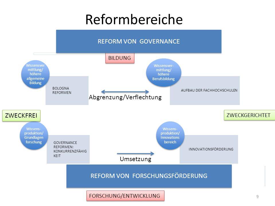 Reformbereiche BOLOGNA REFORMEN GOVERNANCE REFORMEN: KONKURRENZFÄHIG KEIT Wissensver mittlung/ höhere allgemeine Bildung AUFBAU DER FACHHOCHSCHULEN INNOVATIONSFÖRDERUNG Wissensver- mittlung/ höhere Berufsbildung Wissens- produktion/ Grundlagen forschung Wissens- produktion/ Innovations bereich BILDUNG FORSCHUNG/ENTWICKLUNG ZWECKGERICHTET ZWECKFREI Umsetzung Abgrenzung/Verflechtung REFORM VON GOVERNANCE REFORM VON FORSCHUNGSFÖRDERUNG 9