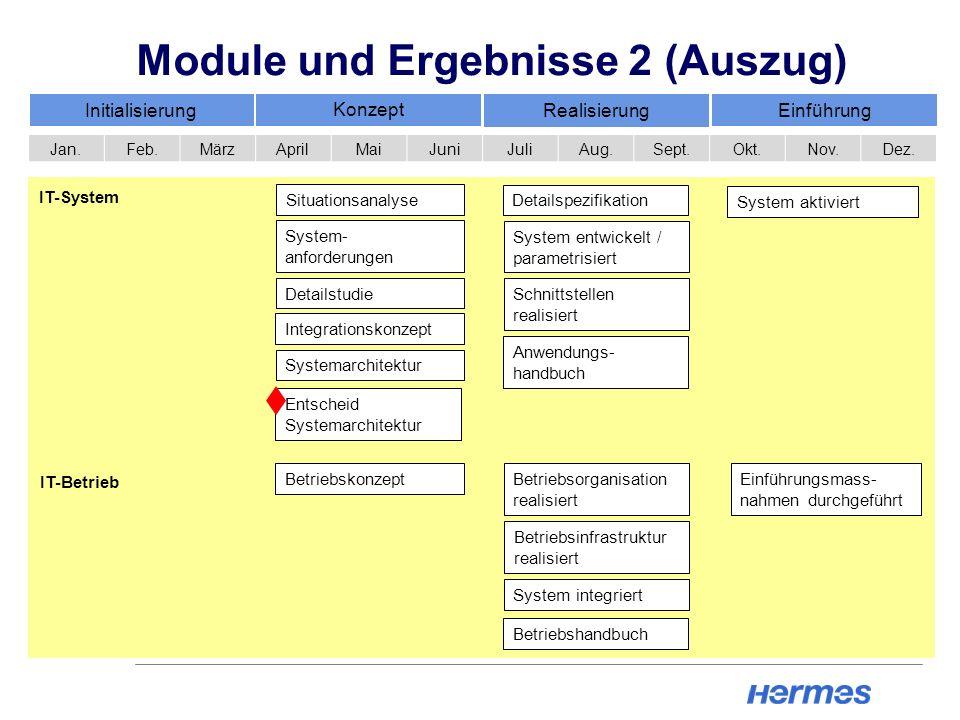 Betriebskonzept Betriebsorganisation realisiert System integriert Einführungsmass- nahmen durchgeführt Module und Ergebnisse 2 (Auszug) Initialisierun