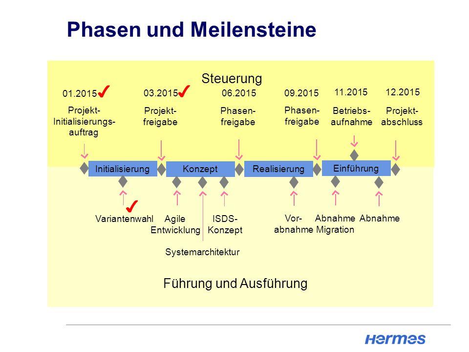 Phasen und Meilensteine Initialisierung Konzept Realisierung Einführung Projekt- Initialisierungs- auftrag Projekt- freigabe Phasen- freigabe Phasen-