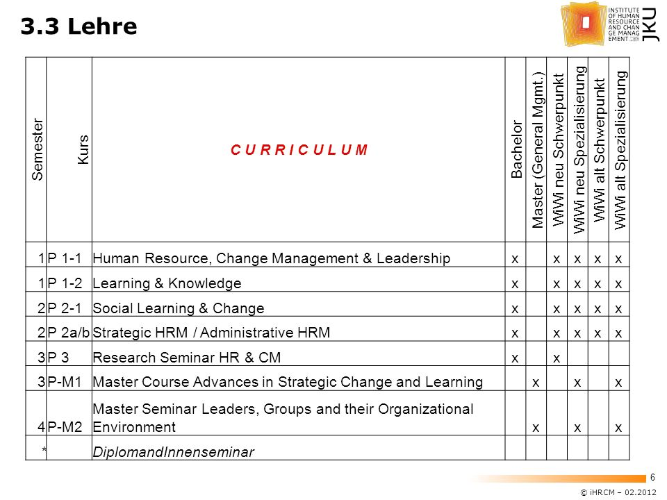 © iHRCM – 02.2012 6 Semester Kurs C U R R I C U L U M Bachelor Master (General Mgmt.) WiWi neu Schwerpunkt WiWi neu Spezialisierung WiWi alt Schwerpunkt WiWi alt Spezialisierung 1P 1-1Human Resource, Change Management & Leadershipx xxxx 1P 1-2Learning & Knowledgex xxxx 2P 2-1Social Learning & Changex xxxx 2P 2a/bStrategic HRM / Administrative HRMx xxxx 3P 3Research Seminar HR & CMx x 3P-M1Master Course Advances in Strategic Change and Learning x x x 4P-M2 Master Seminar Leaders, Groups and their Organizational Environment x x x * DiplomandInnenseminar 3.3 Lehre