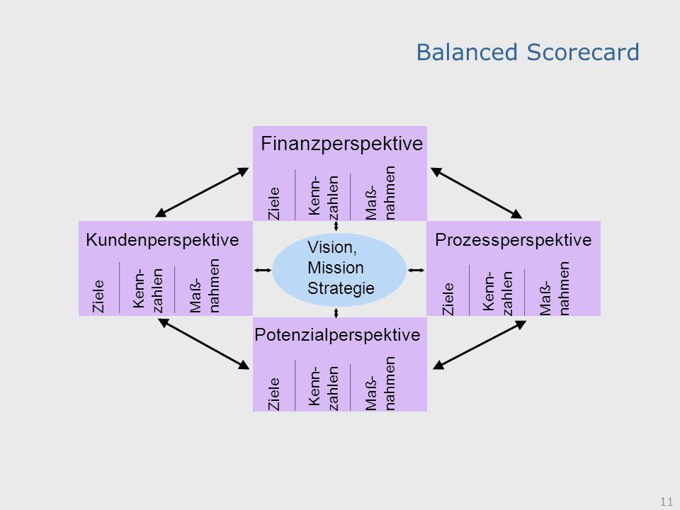 11 Balanced Scorecard Finanzperspektive Prozessperspektive Potenzialperspektive Kundenperspektive Vision, Mission Strategie Ziele ____________ Kenn- z