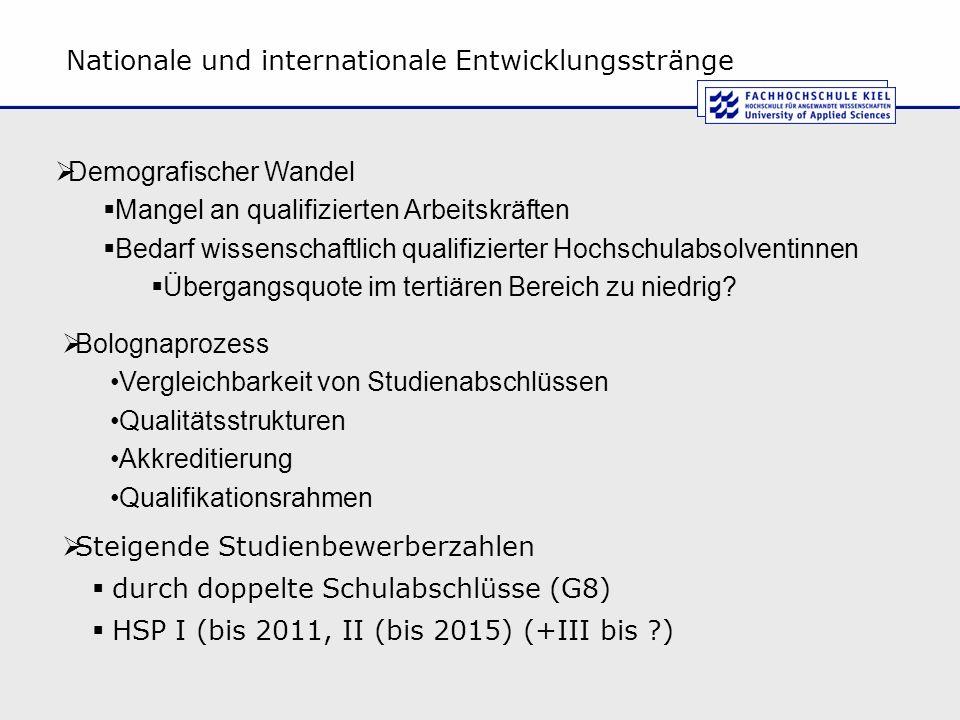 Nationale und internationale Entwicklungsstränge Steigende Studienbewerberzahlen durch doppelte Schulabschlüsse (G8) HSP I (bis 2011, II (bis 2015) (+