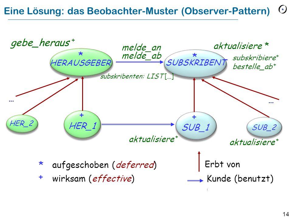 14 Eine Lösung: das Beobachter-Muster (Observer-Pattern) HERAUSGEBER * HER_1 SUBSKRIBENT * SUB_1 aktualisiere * aktualisiere + aufgeschoben (deferred)
