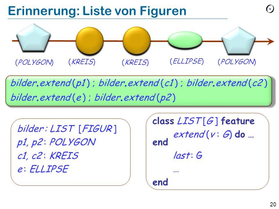 20 Erinnerung: Liste von Figuren bilder : LIST [FIGUR ] p1, p2 : POLYGON c1, c2 : KREIS e : ELLIPSE class LIST [G ] feature extend (v : G) do … end la