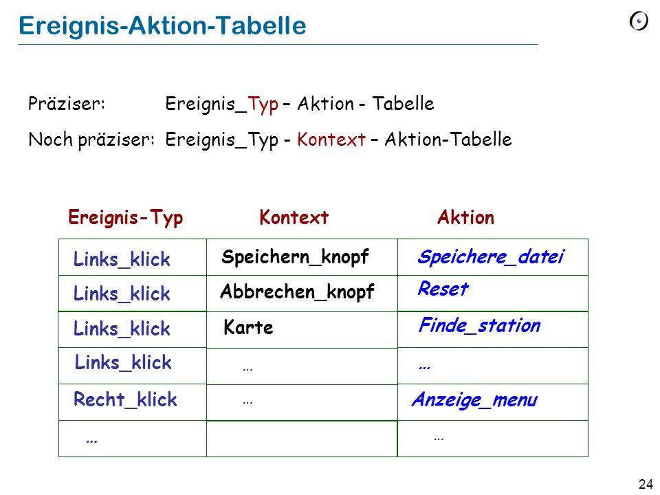 24 Ereignis-Aktion-Tabelle Präziser: Ereignis_Typ – Aktion - Tabelle Links_klick Speichere_datei Ereignis-TypAktion Reset Noch präziser: Ereignis_Typ