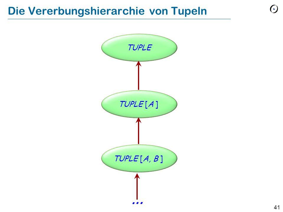 41 Die Vererbungshierarchie von Tupeln TUPLE [A, B ] TUPLE [A ] TUPLE …