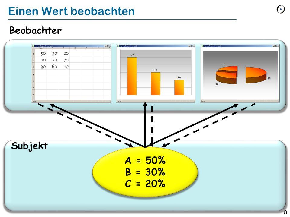 8 VIEW Einen Wert beobachten A = 50% B = 30% C = 20% Beobachter Subjekt