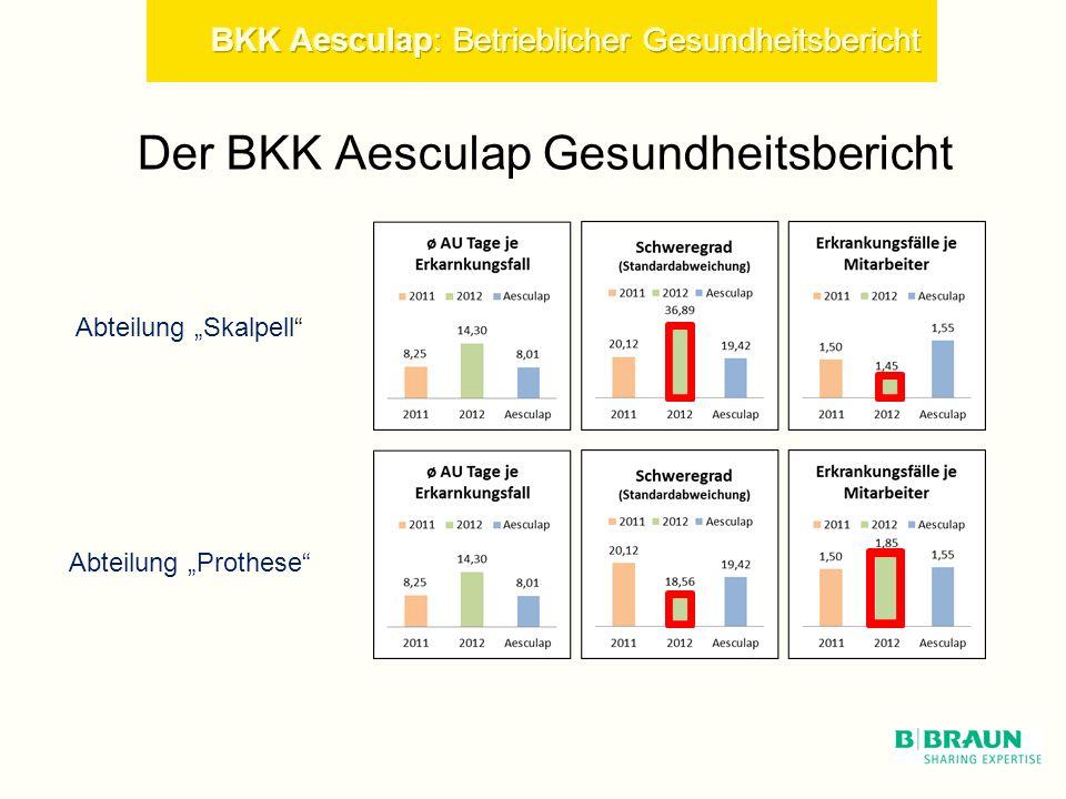Der BKK Aesculap Gesundheitsbericht Abteilung Skalpell Abteilung Prothese