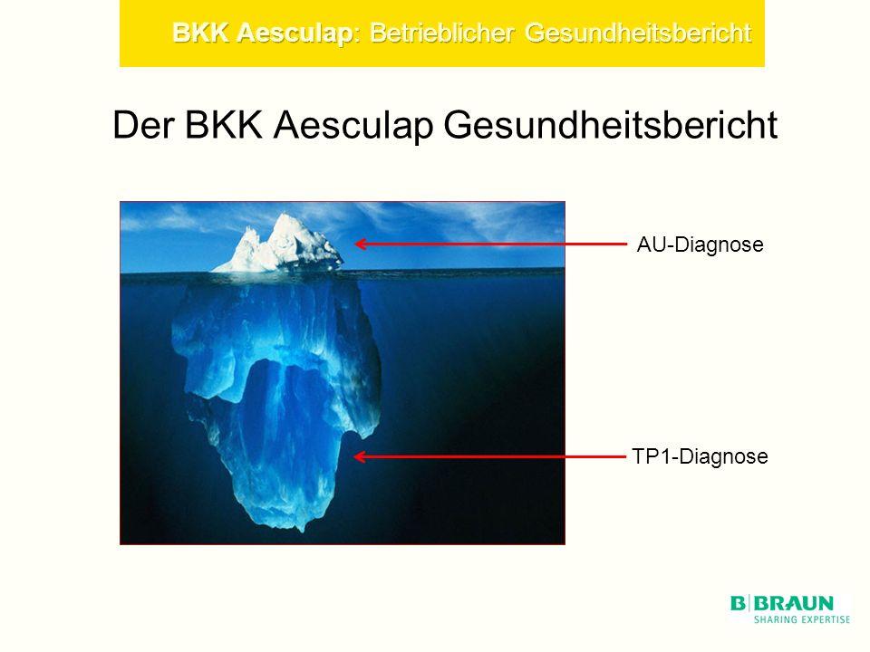 Der BKK Aesculap Gesundheitsbericht AU-Diagnose TP1-Diagnose