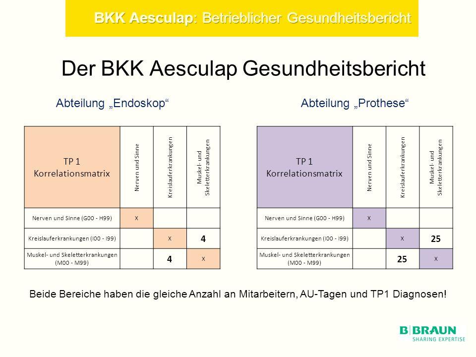 Der BKK Aesculap Gesundheitsbericht Abteilung ProtheseAbteilung Endoskop TP 1 Korrelationsmatrix Nerven und Sinne Kreislauferkrankungen Muskel- und Skeletterkrankungen TP 1 Korrelationsmatrix Nerven und Sinne Kreislauferkrankungen Muskel- und Skeletterkrankungen Nerven und Sinne (G00 - H99)X X Kreislauferkrankungen (I00 - I99) X 4 X 25 Muskel- und Skeletterkrankungen (M00 - M99) 4 X 25 X Beide Bereiche haben die gleiche Anzahl an Mitarbeitern, AU-Tagen und TP1 Diagnosen!