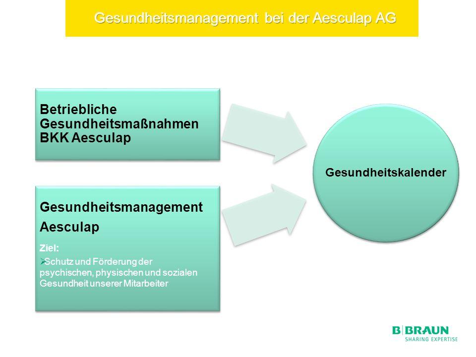 Betriebliche Gesundheitsmaßnahmen BKK Aesculap Gesundheitsmanagement Aesculap Ziel: Schutz und Förderung der psychischen, physischen und sozialen Gesundheit unserer Mitarbeiter Gesundheitskalender